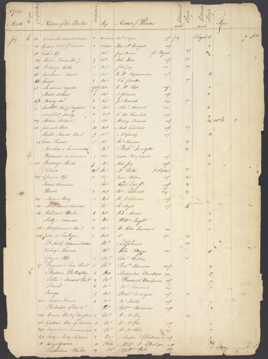 The first page of the 1789-1791 ledger, showing chronological borrowing history.